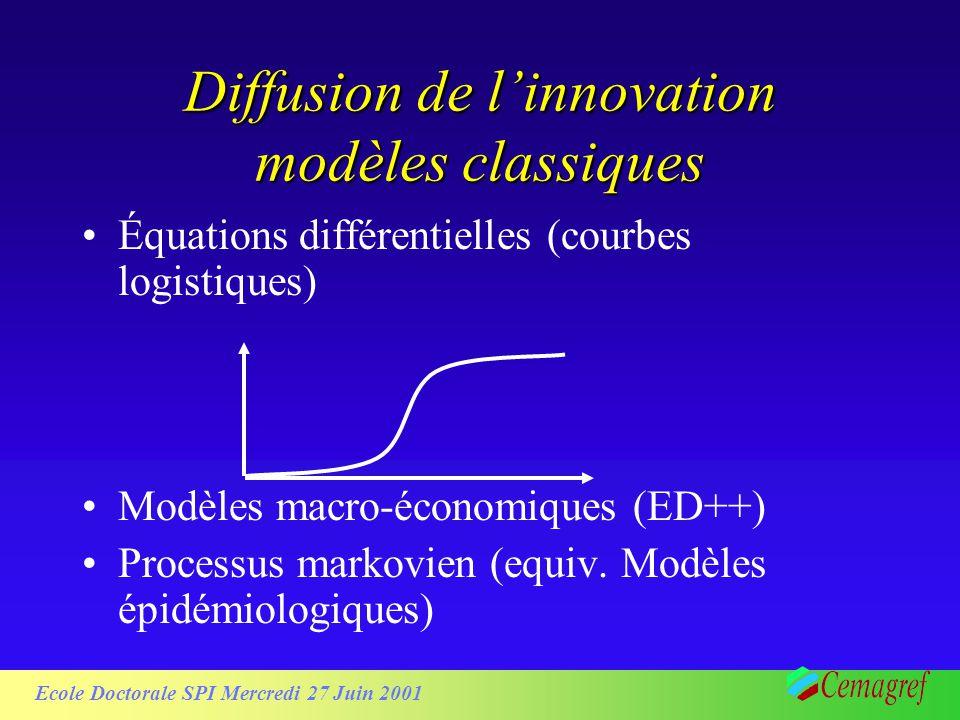 Ecole Doctorale SPI Mercredi 27 Juin 2001 Diffusion de linnovation modèles classiques Équations différentielles (courbes logistiques) Modèles macro-économiques (ED++) Processus markovien (equiv.