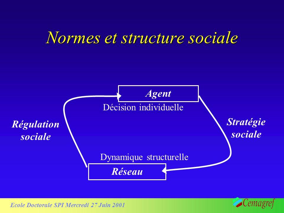 Ecole Doctorale SPI Mercredi 27 Juin 2001 Normes et structure sociale Agent Décision individuelle Réseau Dynamique structurelle Régulation sociale Str