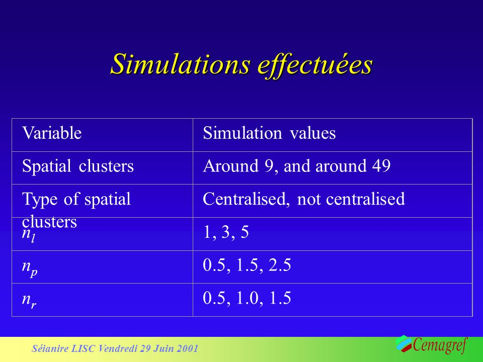Séianire LISC Vendredi 29 Juin 2001 Simulations effectuées VariableSimulation values Spatial clustersAround 9, and around 49 Type of spatial clusters