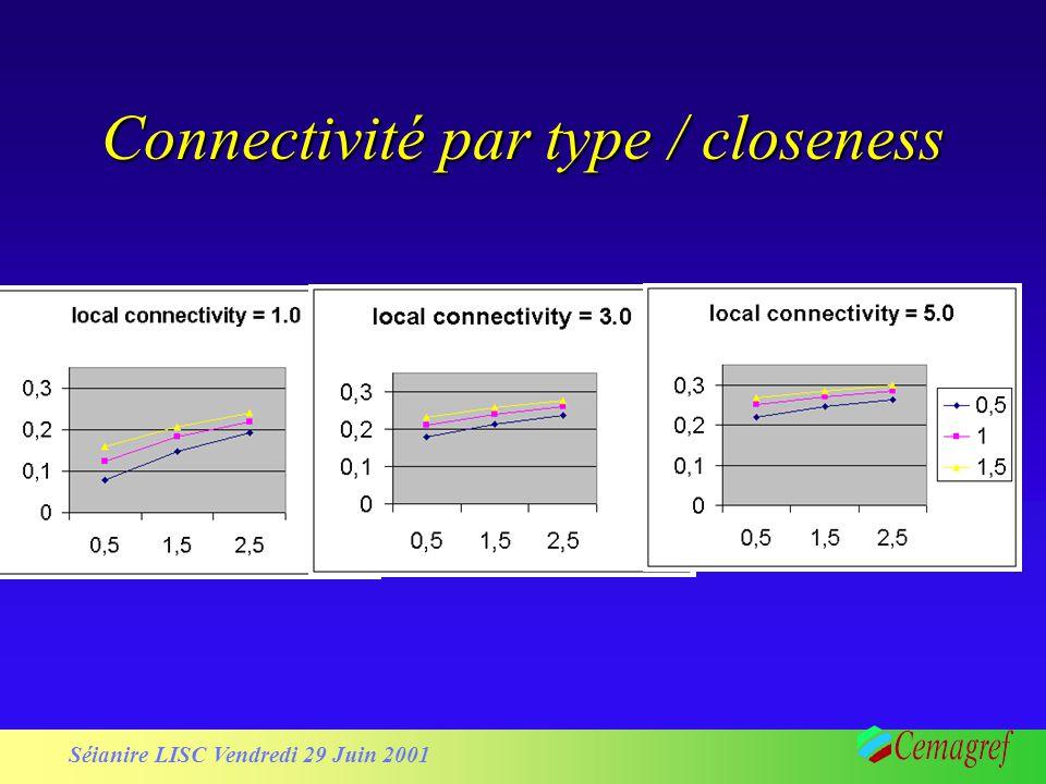 Connectivité par type / closeness