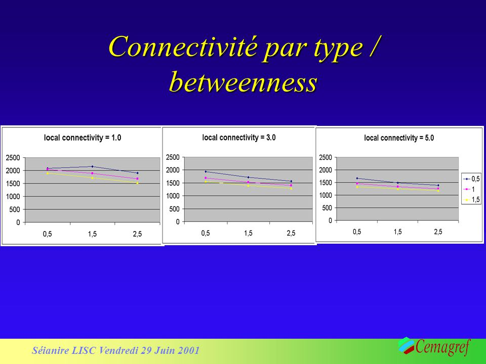Connectivité par type / betweenness