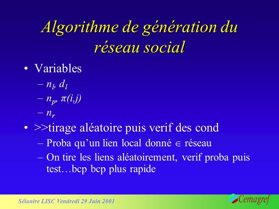 Séianire LISC Vendredi 29 Juin 2001 Algorithme de génération du réseau social Variables –n l, d l –n p, π(i,j) –nr–nr >>tirage aléatoire puis verif des cond –Proba quun lien local donné réseau –On tire les liens aléatoirement, verif proba puis test…bcp bcp plus rapide