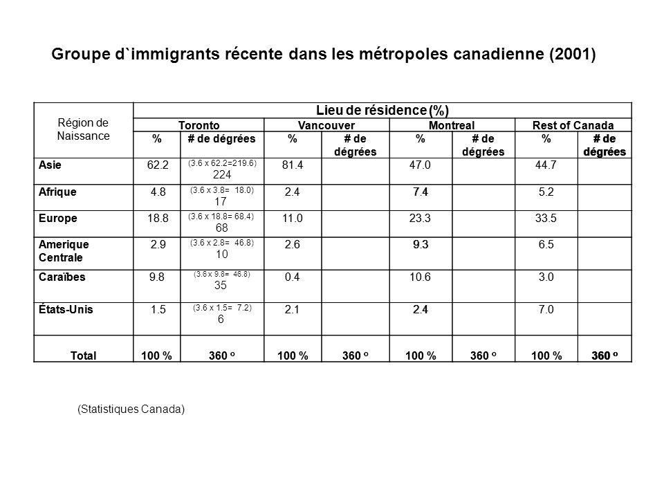 Groupe d`immigrants récente dans les métropoles canadienne (2001) (Statistiques Canada) Région de Naissance Lieu de résidence (%) TorontoVancouverMontrealRest of Canada %# de dégrées% % % Asie 62.281.4 47.0 44.7 Afrique 4.82.4 7.4 5.2 Europe 18.811.0 23.3 33.5 Amerique Centrale 2.92.6 9.3 6.5 Caraïbes9.80.410.63.0 États-Unis 1.52.1 2.4 7.0 Total 100 % 360 o 100 % 360 o 100 % 360 o 100 % 360 o Région de Naissance Lieu de résidence (%) TorontoVancouverMontrealRest of Canada %# de dégrées% % % Asie 62.2 (3.6 x 62.2=219.6) 224 81.4 47.0 44.7 Afrique 4.8 (3.6 x 3.8= 18.0) 17 2.4 7.4 5.2 Europe 18.8 (3.6 x 18.8= 68.4) 68 11.0 23.3 33.5 Amerique Centrale 2.9 (3.6 x 2.8= 46.8) 10 2.6 9.3 6.5 Caraïbes9.8 (3.6 x 9.8= 46.8) 35 0.410.63.0 États-Unis 1.5 (3.6 x 1.5= 7.2) 6 2.1 2.4 7.0 Total 100 % 360 o 100 % 360 o 100 % 360 o 100 % 360 o
