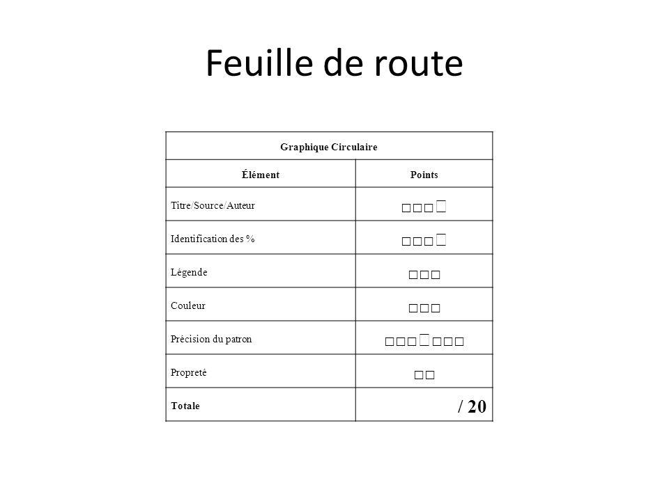 Feuille de route Graphique Circulaire ÉlémentPoints Titre/Source/Auteur Identification des % Légende Couleur Précision du patron Propreté Totale / 20