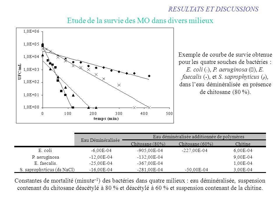 RESULTATS ET DISCUSSIONS Etude de la survie des MO dans divers milieux Exemple de courbe de survie obtenue pour les quatre souches de bactéries : E. c