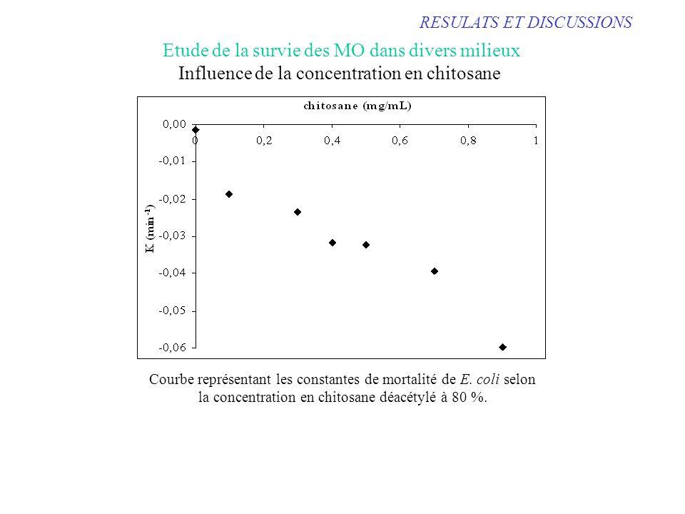 RESULATS ET DISCUSSIONS Influence de la concentration en chitosane Etude de la survie des MO dans divers milieux Courbe représentant les constantes de