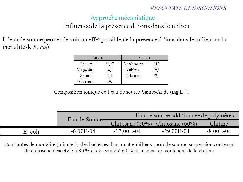 RESULTATS ET DISCUSIONS Influence de la présence d ions dans le milieu Approche mécanistique Composition ionique de leau de source Sainte-Aude (mg.L -