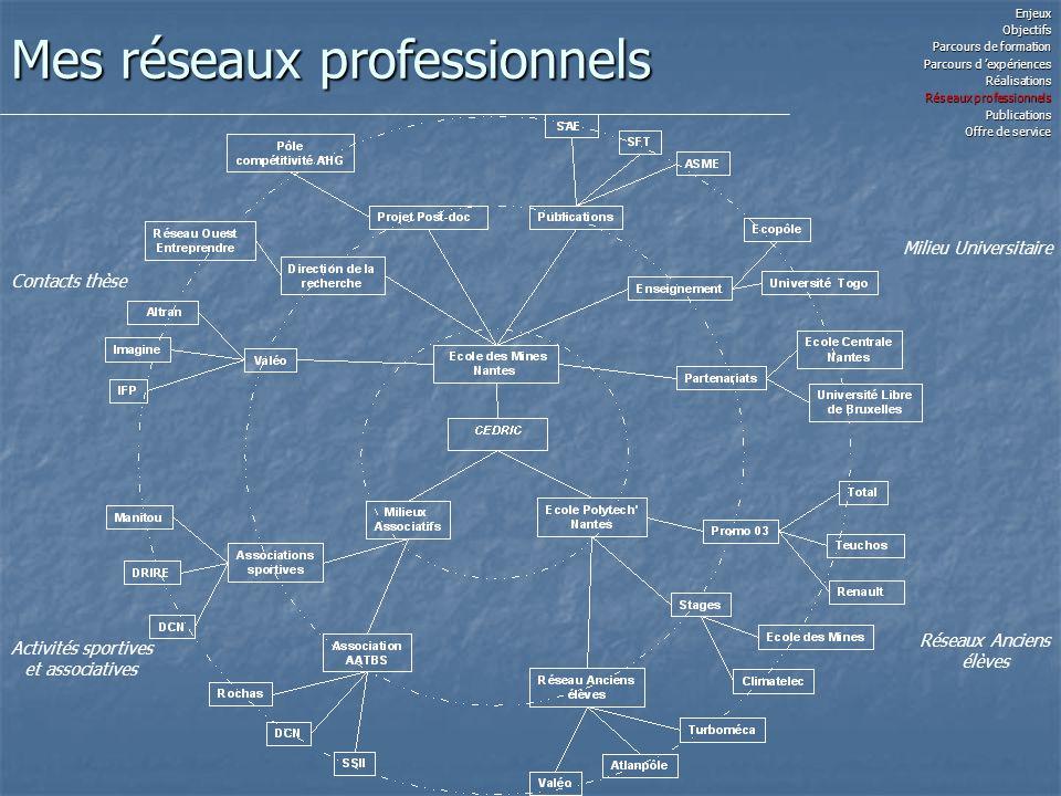 Mes réseaux professionnels EnjeuxObjectifs Parcours de formation Parcours d expériences Réalisations Réseaux professionnels Publications Offre de serv