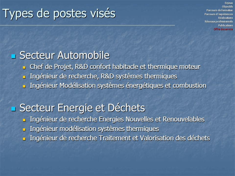 Types de postes visés Secteur Automobile Secteur Automobile Chef de Projet, R&D confort habitacle et thermique moteur Chef de Projet, R&D confort habi