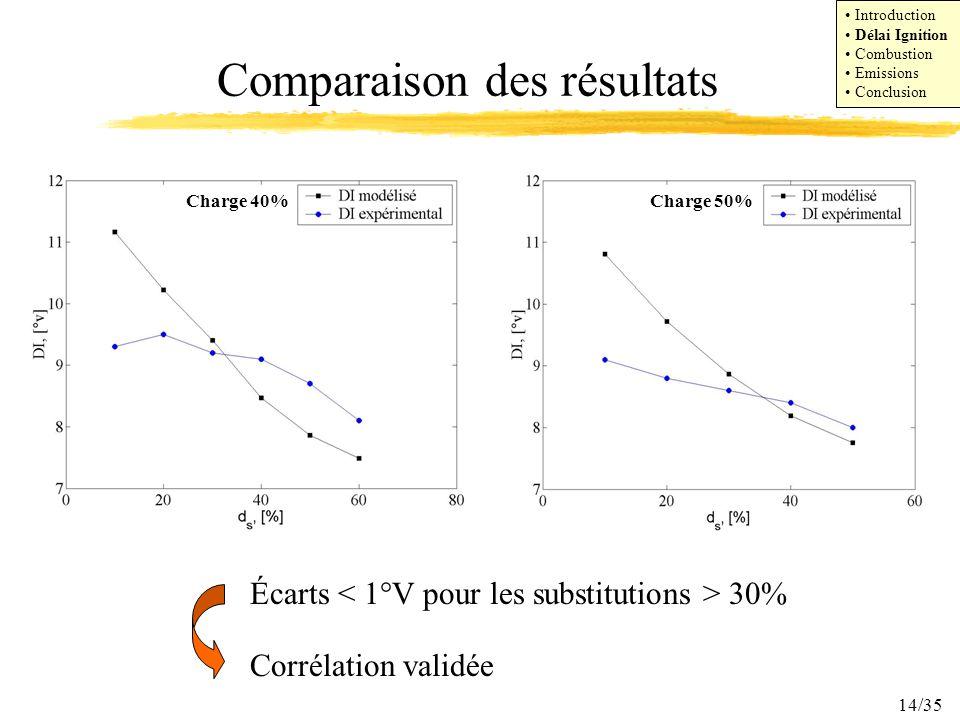 14/35 Comparaison des résultats Écarts 30% Corrélation validée Introduction Délai Ignition Combustion Emissions Conclusion Charge 40%Charge 50%