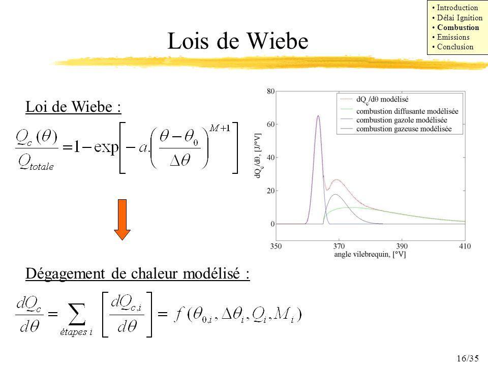 16/35 Lois de Wiebe Loi de Wiebe : Dégagement de chaleur modélisé : Introduction Délai Ignition Combustion Emissions Conclusion