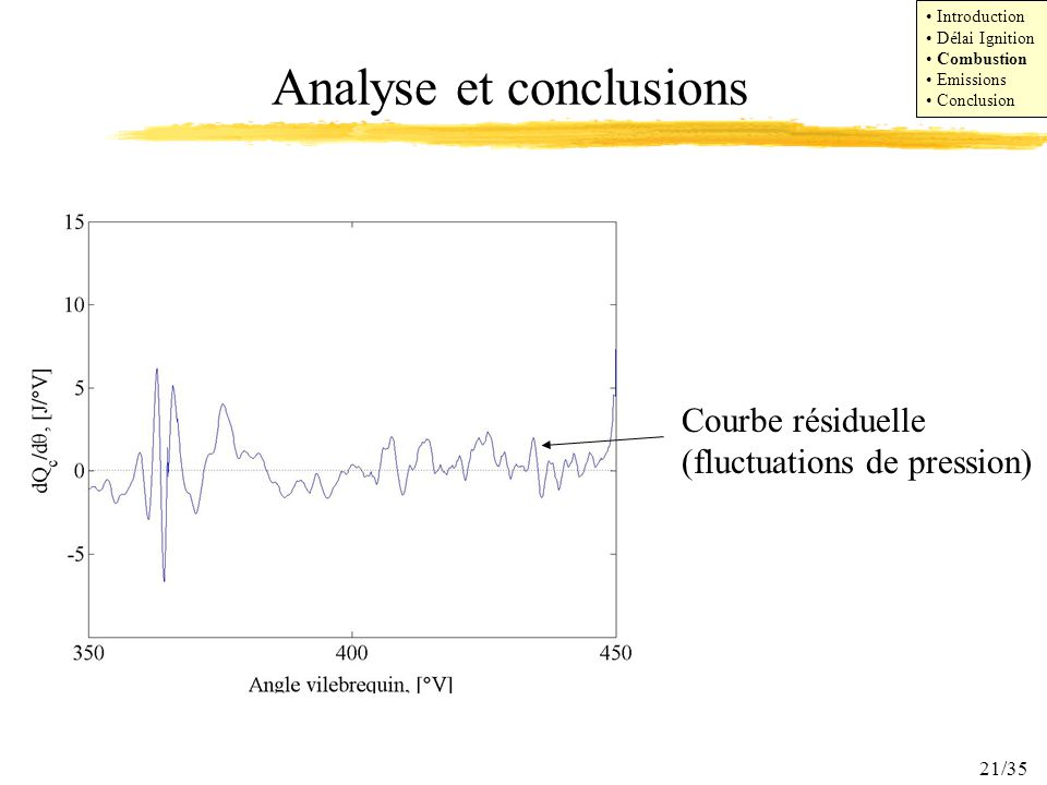 21/35 Analyse et conclusions Courbe résiduelle (fluctuations de pression) Introduction Délai Ignition Combustion Emissions Conclusion
