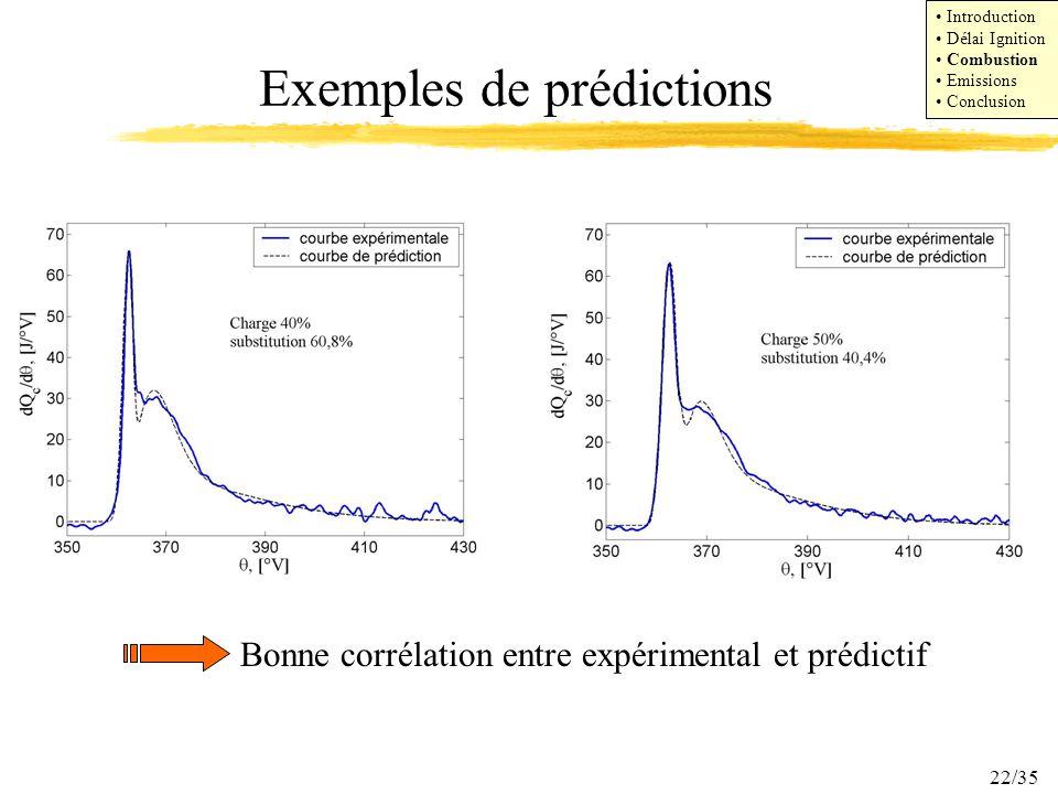 22/35 Exemples de prédictions Bonne corrélation entre expérimental et prédictif Introduction Délai Ignition Combustion Emissions Conclusion