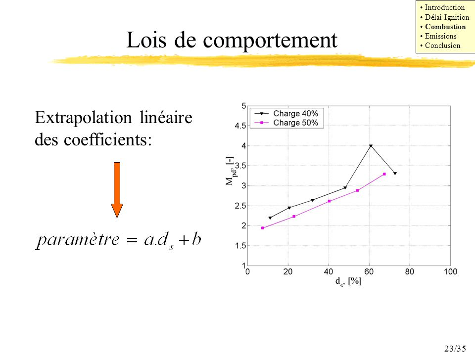 23/35 Lois de comportement Extrapolation linéaire des coefficients: Introduction Délai Ignition Combustion Emissions Conclusion