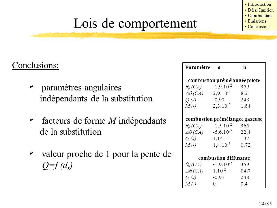 24/35 Lois de comportement Conclusions: paramètres angulaires indépendants de la substitution facteurs de forme M indépendants de la substitution vale