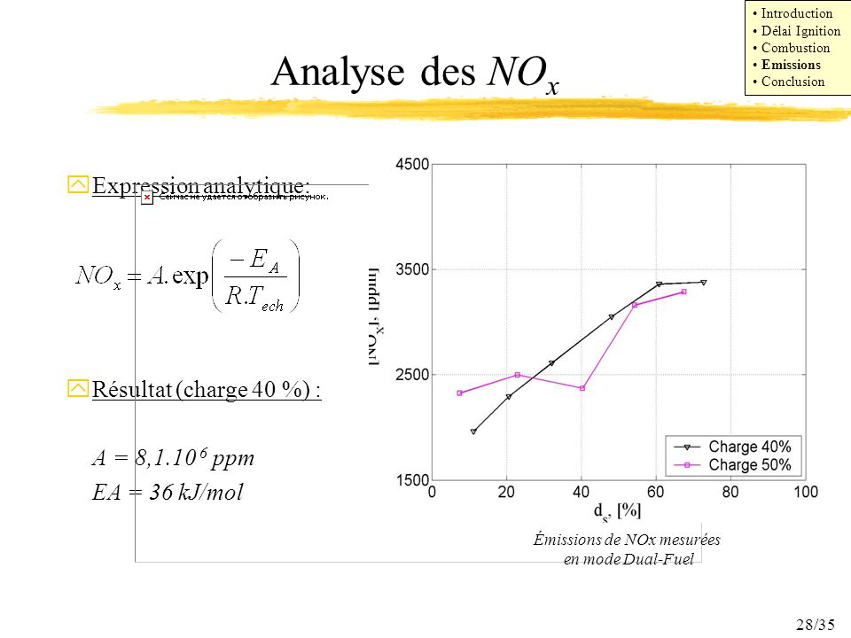 28/35 Analyse des NO x yExpression analytique: yRésultat (charge 40 %) : A = 8,1.10 6 ppm EA = 36 kJ/mol Émissions de NOx mesurées en mode Dual-Fuel Introduction Délai Ignition Combustion Emissions Conclusion