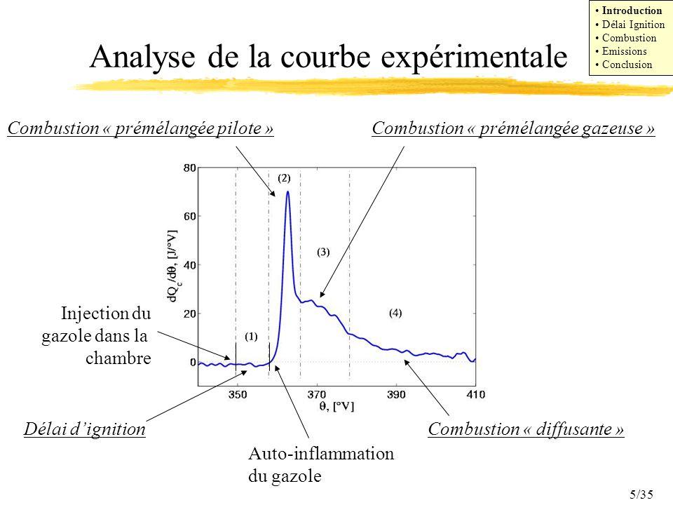 5/35 Analyse de la courbe expérimentale Combustion « diffusante » Combustion « prémélangée gazeuse »Combustion « prémélangée pilote » Délai dignition