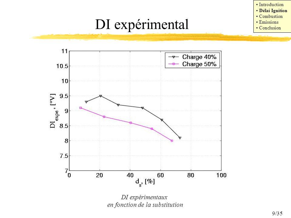 9/35 DI expérimentaux en fonction de la substitution Introduction Délai Ignition Combustion Emissions Conclusion DI expérimental