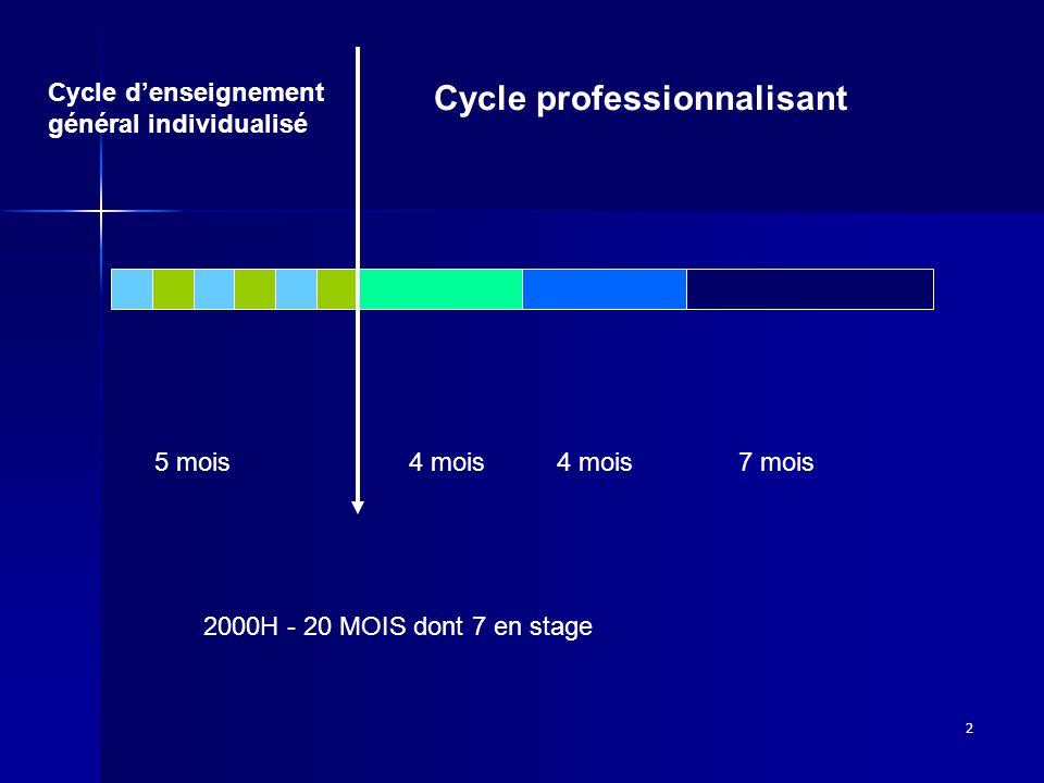 2 Cycle denseignement général individualisé Cycle professionnalisant 4 mois 5 mois7 mois 2000H - 20 MOIS dont 7 en stage