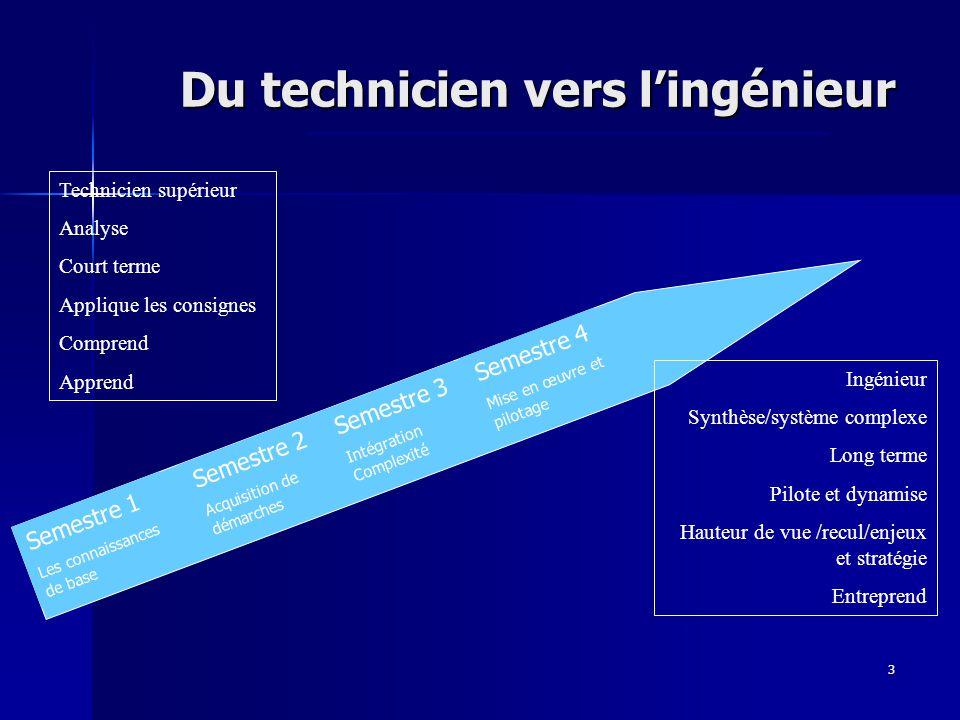 3 Semestre 1 Les connaissances de base Semestre 2 Acquisition de démarches Semestre 3 Intégration Complexité Semestre 4 Mise en œuvre et pilotage Du t
