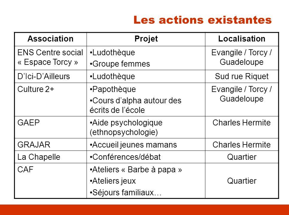 Les actions existantes AssociationProjetLocalisation ENS Centre social « Espace Torcy » Ludothèque Groupe femmes Evangile / Torcy / Guadeloupe DIci-DA