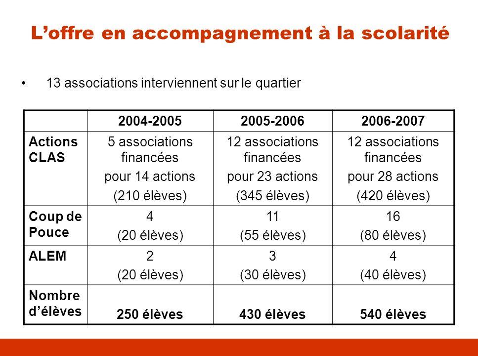 Loffre en accompagnement à la scolarité 13 associations interviennent sur le quartier 2004-20052005-20062006-2007 Actions CLAS 5 associations financée