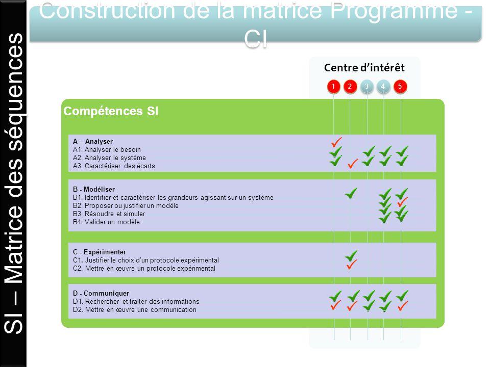 Centre dintérêt Construction de la matrice Programme - CI Compétences SI A – Analyser A1. Analyser le besoin A2. Analyser le système A3. Caractériser