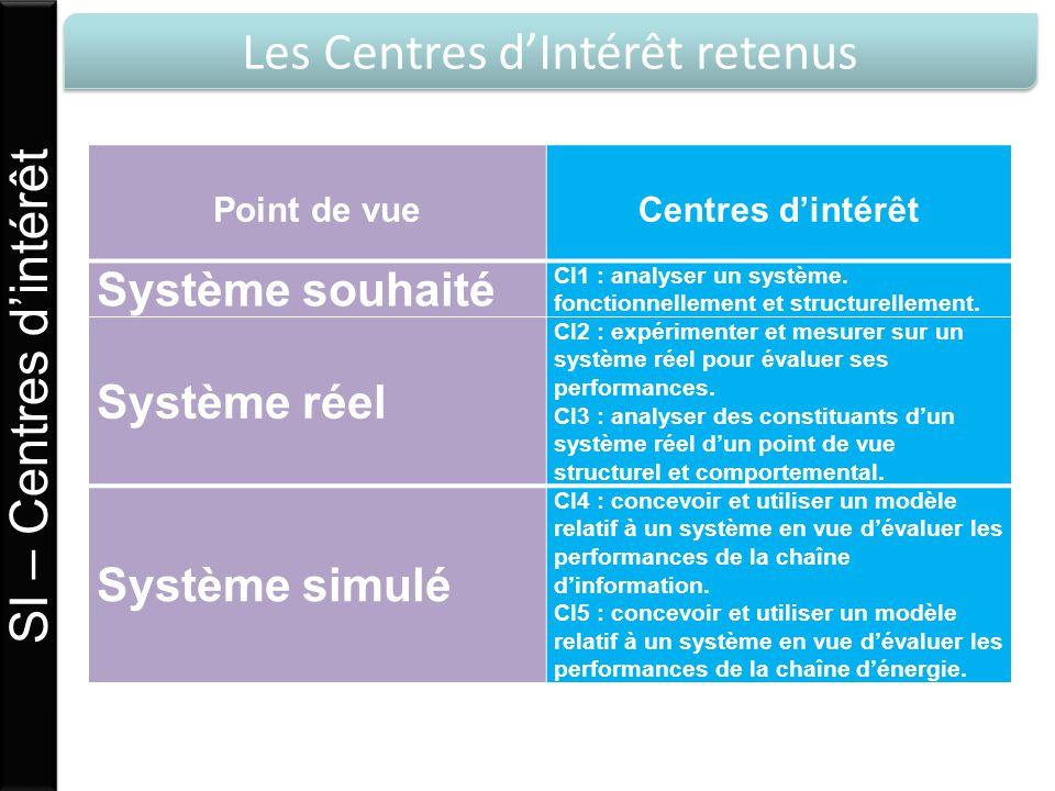 Les Centres dIntérêt retenus SI – Centres dintérêt Point de vueCentres dintérêt Système souhaité CI1 : analyser un système. fonctionnellement et struc