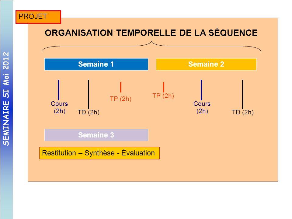 TP (2h) Cours (2h) TD (2h) ORGANISATION TEMPORELLE DE LA SÉQUENCE Semaine 1 TP (2h) Cours (2h) TD (2h) Semaine 2 Semaine 3 Restitution – Synthèse - Év