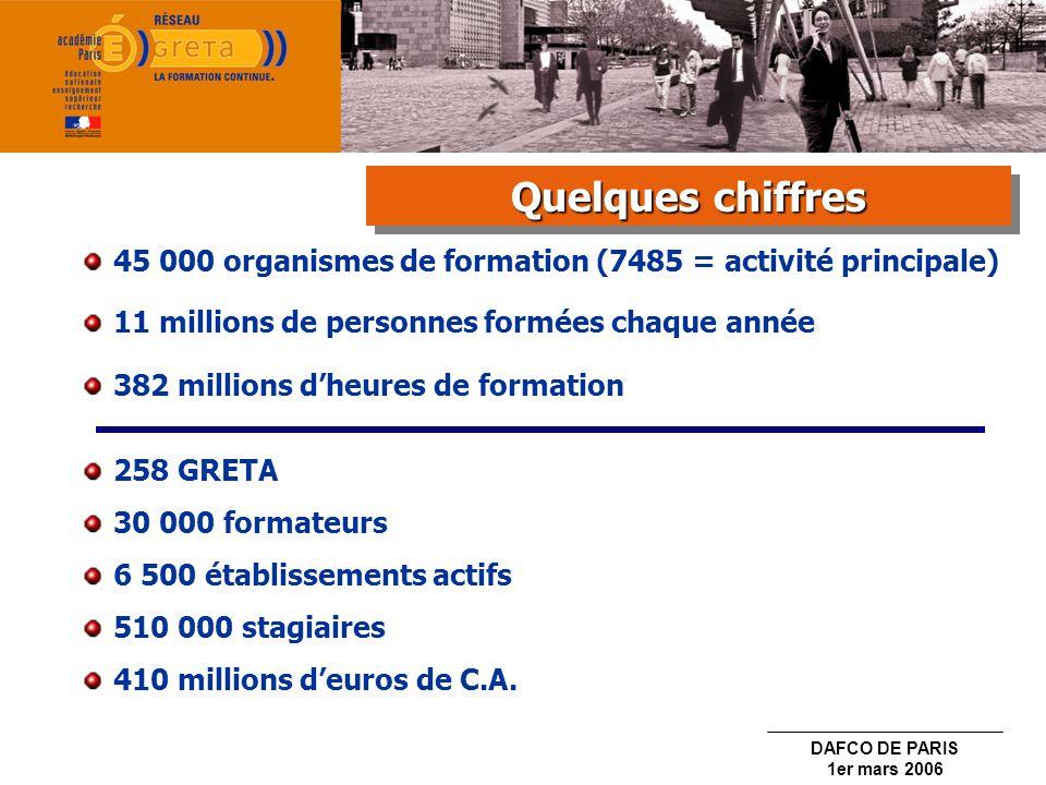DAFCO DE PARIS 1er mars 2006 Le Réseau des GRETA Le Réseau des GRETA Le Réseau des GRETA Le Réseau des GRETA
