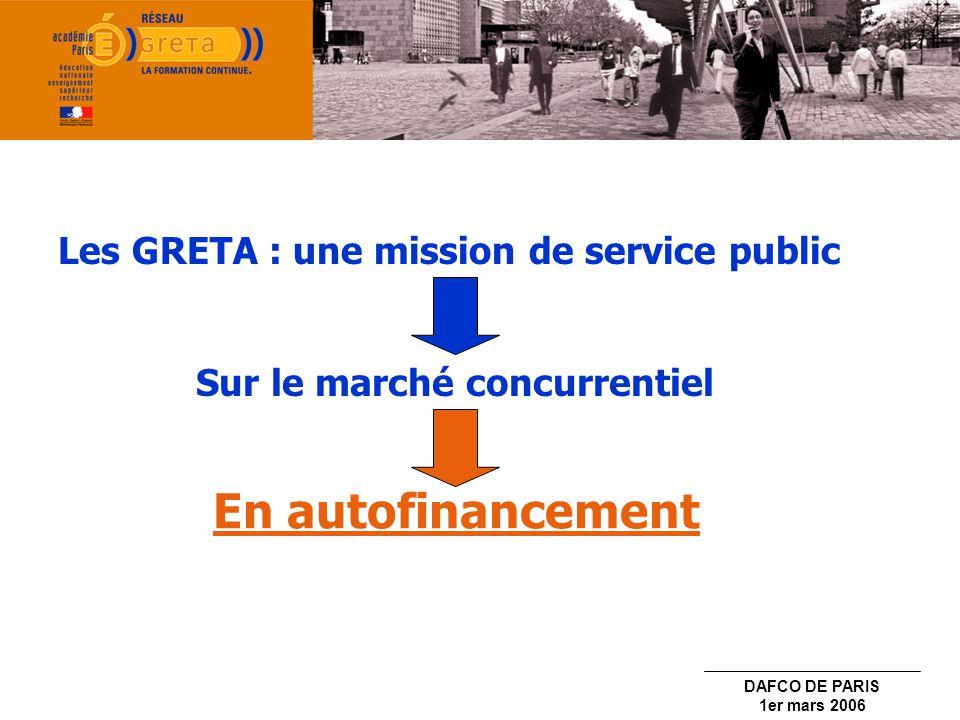 DAFCO DE PARIS 1er mars 2006 10 GRETA organisés par filières 2 GRETA tertiaires 2 GRETA industriels 6 GRETA de spécialités 11 000 stagiaires accueillis chaque année 20 M de C.A.