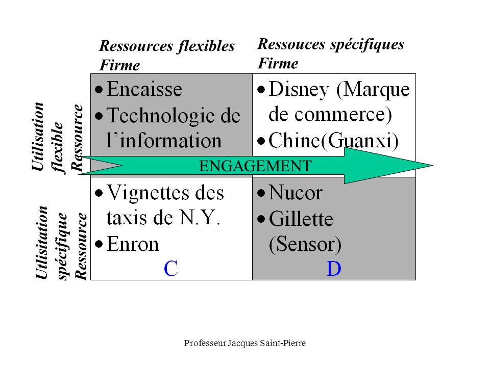 Professeur Jacques Saint-Pierre ENGAGEMENT Ressources flexibles Firme Ressouces spécifiques Firme Utilisation flexible Ressource Utlisitation spécifique Ressource