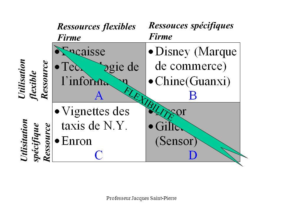Professeur Jacques Saint-Pierre FLEXIBILITÉ Ressources flexibles Firme Ressouces spécifiques Firme Utilisation flexible Ressource Utlisitation spécifique Ressource