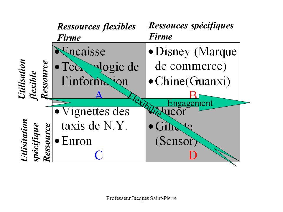 Professeur Jacques Saint-Pierre Engagement Ressources flexibles Firme Ressouces spécifiques Firme Utilisation flexible Ressource Utlisitation spécifique Ressource Flexibilité