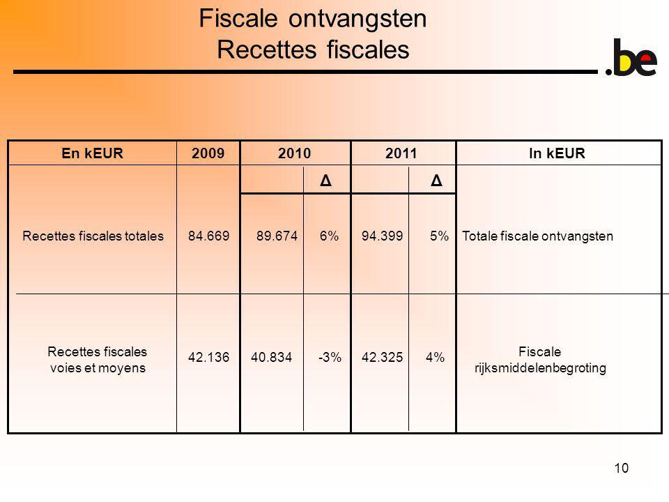 10 Fiscale ontvangsten Recettes fiscales 2011In kEUR20102009En kEUR Recettes fiscales totales Recettes fiscales voies et moyens Totale fiscale ontvangsten Fiscale rijksmiddelenbegroting 84.66989.674 6% 42.13640.834-3% ΔΔ 94.399 5% 42.3254%