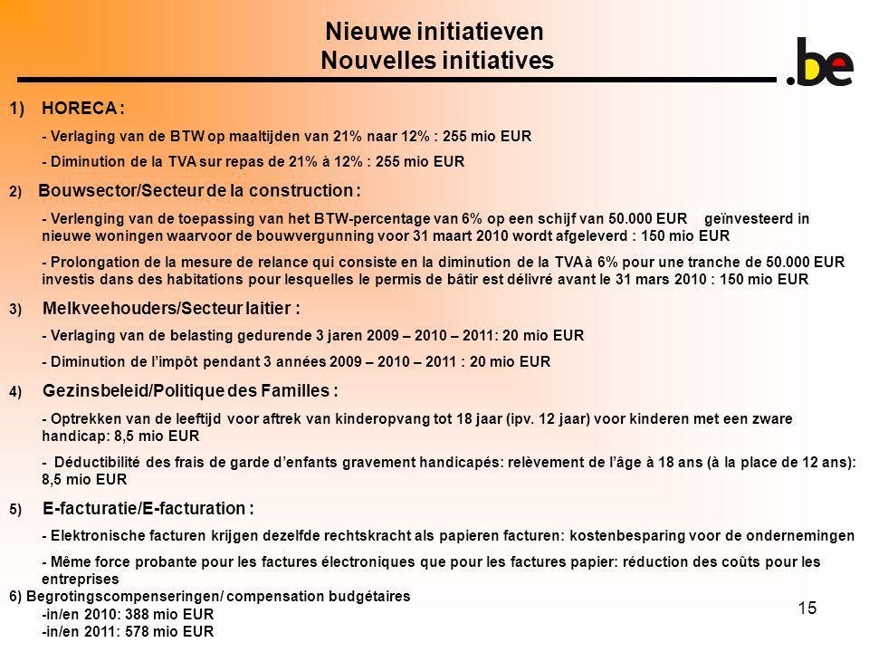 15 Nieuwe initiatieven Nouvelles initiatives 1)HORECA : - Verlaging van de BTW op maaltijden van 21% naar 12% : 255 mio EUR - Diminution de la TVA sur repas de 21% à 12% : 255 mio EUR 2) Bouwsector/Secteur de la construction : - Verlenging van de toepassing van het BTW-percentage van 6% op een schijf van 50.000 EUR geïnvesteerd in nieuwe woningen waarvoor de bouwvergunning voor 31 maart 2010 wordt afgeleverd : 150 mio EUR - Prolongation de la mesure de relance qui consiste en la diminution de la TVA à 6% pour une tranche de 50.000 EUR investis dans des habitations pour lesquelles le permis de bâtir est délivré avant le 31 mars 2010 : 150 mio EUR 3) Melkveehouders/Secteur laitier : - Verlaging van de belasting gedurende 3 jaren 2009 – 2010 – 2011: 20 mio EUR - Diminution de limpôt pendant 3 années 2009 – 2010 – 2011 : 20 mio EUR 4) Gezinsbeleid/Politique des Familles : - Optrekken van de leeftijd voor aftrek van kinderopvang tot 18 jaar (ipv.