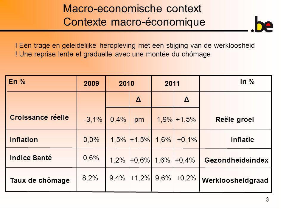 3 Macro-economische context Contexte macro-économique 2010 Δ pm In % 20112009 En % .