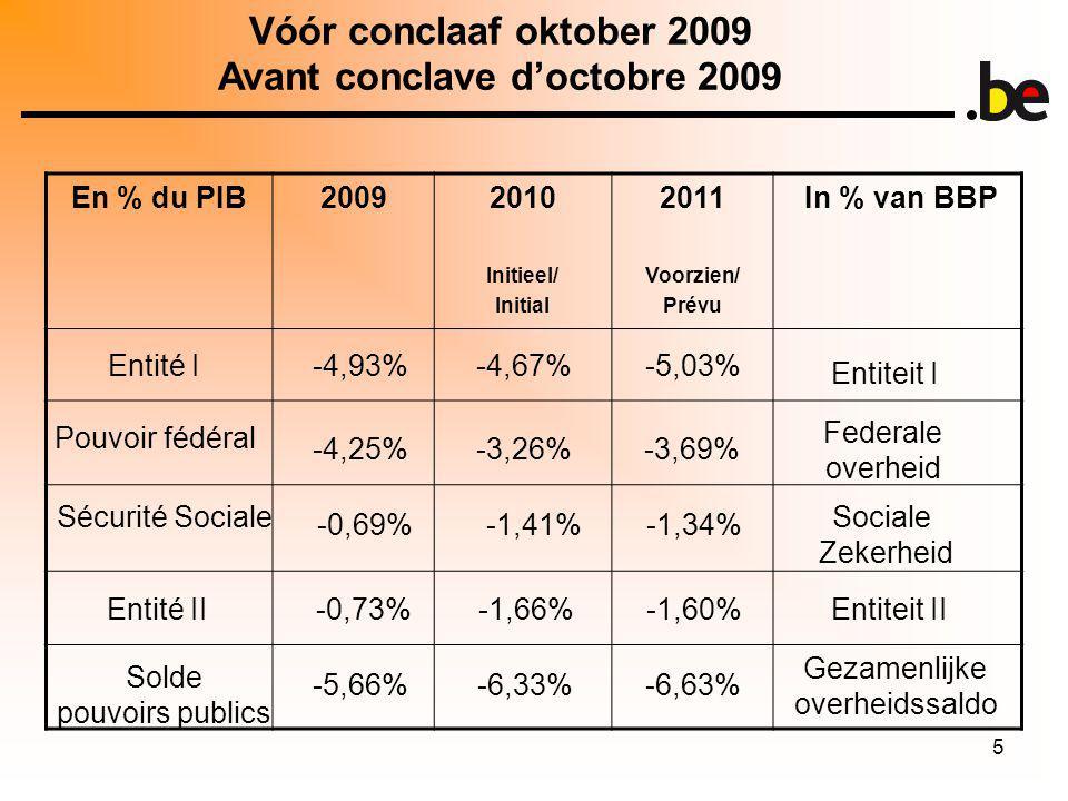 5 En % du PIB20092010 Initieel/ Initial 2011 Voorzien/ Prévu In % van BBP Vóór conclaaf oktober 2009 Avant conclave doctobre 2009 Entité I Sécurité Sociale Entité II Solde pouvoirs publics -4,93% -4,25% -0,69% -0,73% Entiteit I Federale overheid Sociale Zekerheid Entiteit II Gezamenlijke overheidssaldo -4,67% -3,26% -1,41% -1,66% -5,03% -3,69% -1,34% -1,60% -5,66%-6,33%-6,63% Pouvoir fédéral