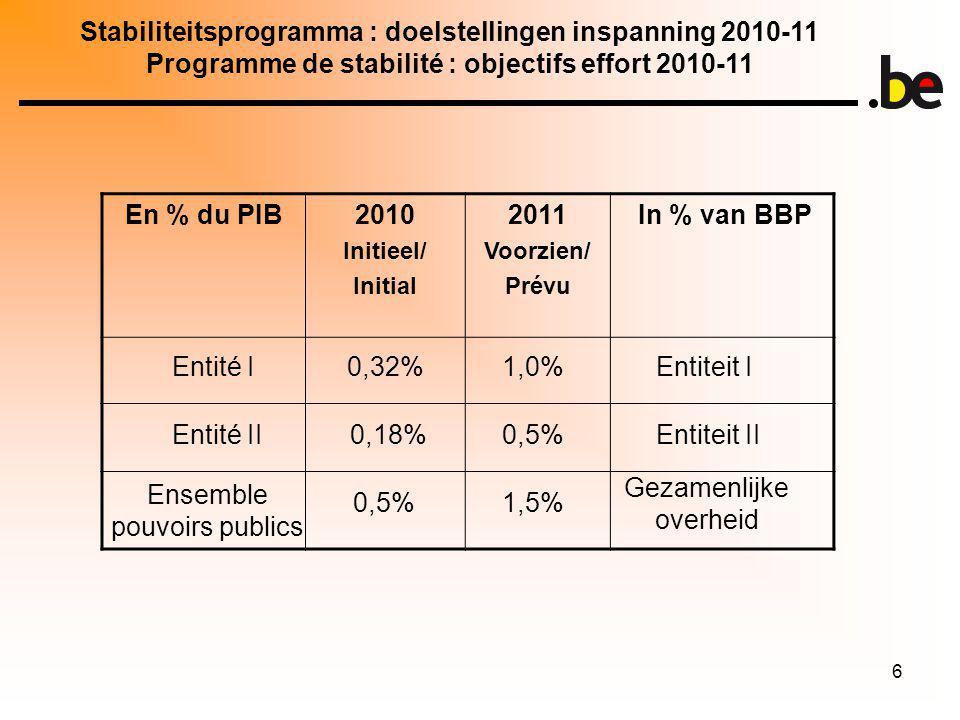 6 En % du PIB2010 Initieel/ Initial 2011 Voorzien/ Prévu In % van BBP Stabiliteitsprogramma : doelstellingen inspanning 2010-11 Programme de stabilité : objectifs effort 2010-11 Entité I Entité II Ensemble pouvoirs publics 0,32% 0,18% Entiteit I Entiteit II Gezamenlijke overheid 1,0% 0,5% 1,5%