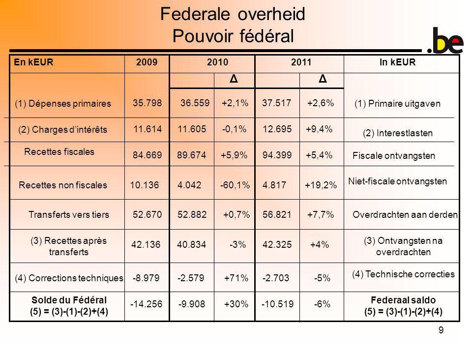 9 Federale overheid Pouvoir fédéral 2011In kEUR20102009En kEUR (1) Dépenses primaires (2) Charges dintérêts Recettes fiscales Recettes non fiscales Transferts vers tiers (3) Recettes après transferts (4) Corrections techniques Solde du Fédéral (5) = (3)-(1)-(2)+(4) (1) Primaire uitgaven (2) Interestlasten Fiscale ontvangsten Niet-fiscale ontvangsten Overdrachten aan derden (3) Ontvangsten na overdrachten (4) Technische correcties Federaal saldo (5) = (3)-(1)-(2)+(4) 35.79836.559+2,1% 11.61411.605-0,1% 84.66989.674+5,9% 10.1364.042-60,1% 52.67052.882 -3%42.13640.834 +71%-8.979-2.579 +30%-14.256-9.908 Δ 37.517+2,6% 12.695+9,4% 94.399+5,4% 4.817+19,2% 56.821 +4%42.325 -5%-2.703 -6%-10.519 Δ +0,7%+7,7%