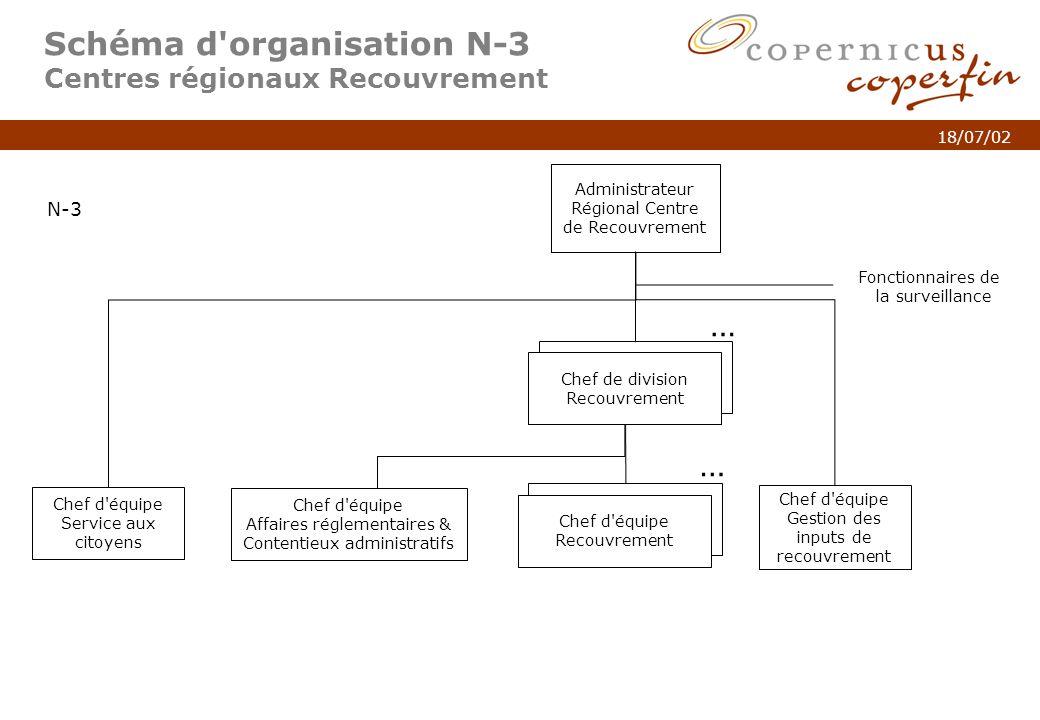 p. 5Titel van de presentatie 18/07/02 Chef de division Recouvrement Schéma d'organisation N-3 Centres régionaux Recouvrement Administrateur Régional C