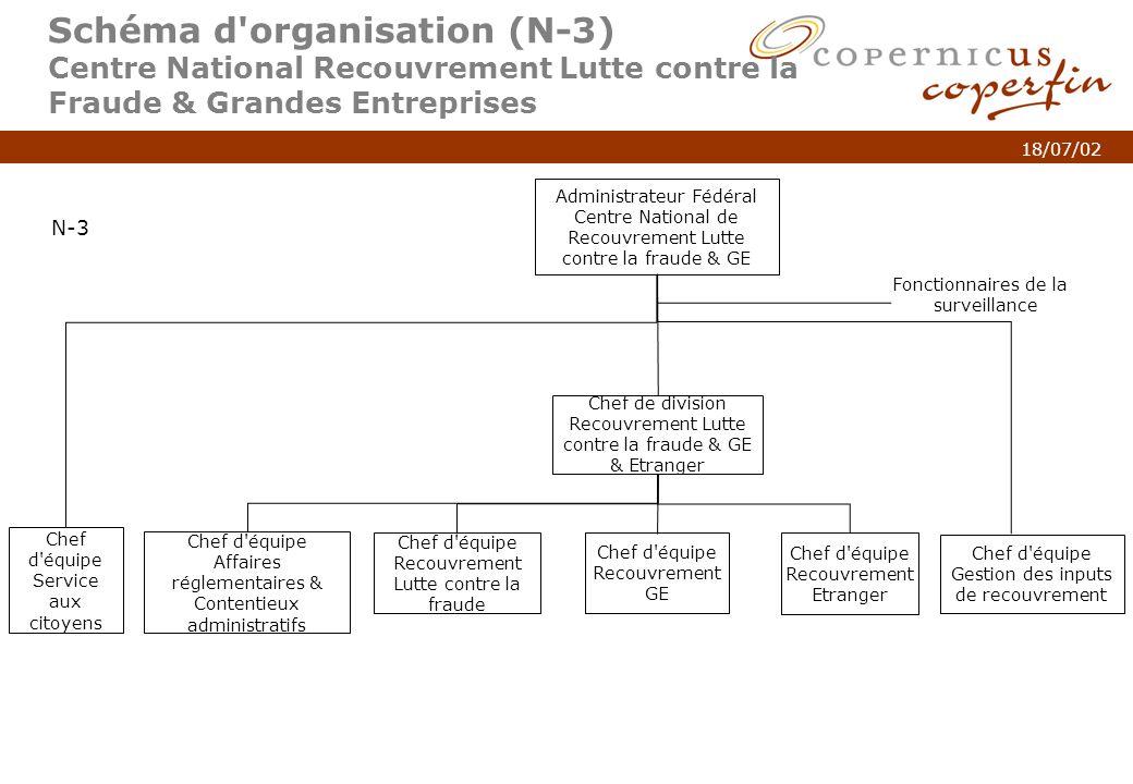 p. 6Titel van de presentatie 18/07/02 Schéma d'organisation (N-3) Centre National Recouvrement Lutte contre la Fraude & Grandes Entreprises Administra