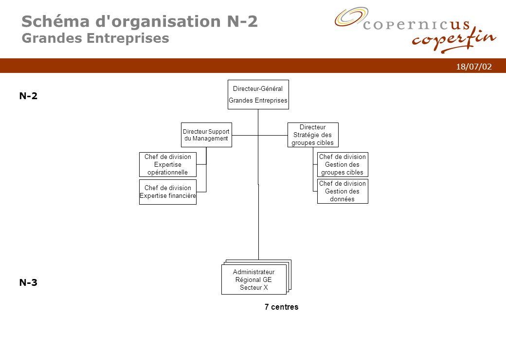 p. 4Titel van de presentatie 18/07/02 Schéma d'organisation N-2 Grandes Entreprises N-2 N-3 Directeur-Général Grandes Entreprises Directeur Support du
