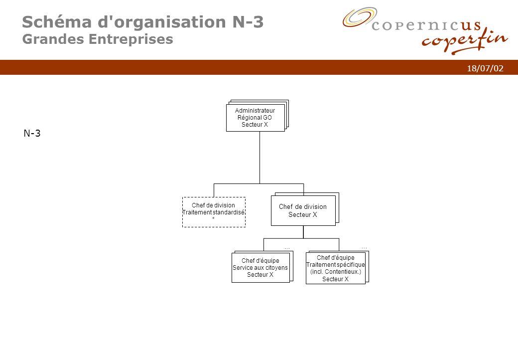 p. 5Titel van de presentatie 18/07/02 Schéma d'organisation N-3 Grandes Entreprises N-3 Chef de division Secteur X … Chef d'équipe Service aux citoyen