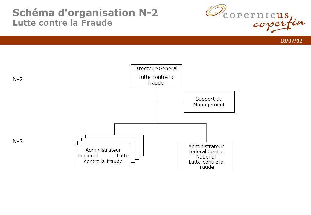 p. 4Titel van de presentatie 18/07/02 Schéma d'organisation N-2 Lutte contre la Fraude N-2 N-3 Administrateur Régional Lutte contre la fraude Directeu