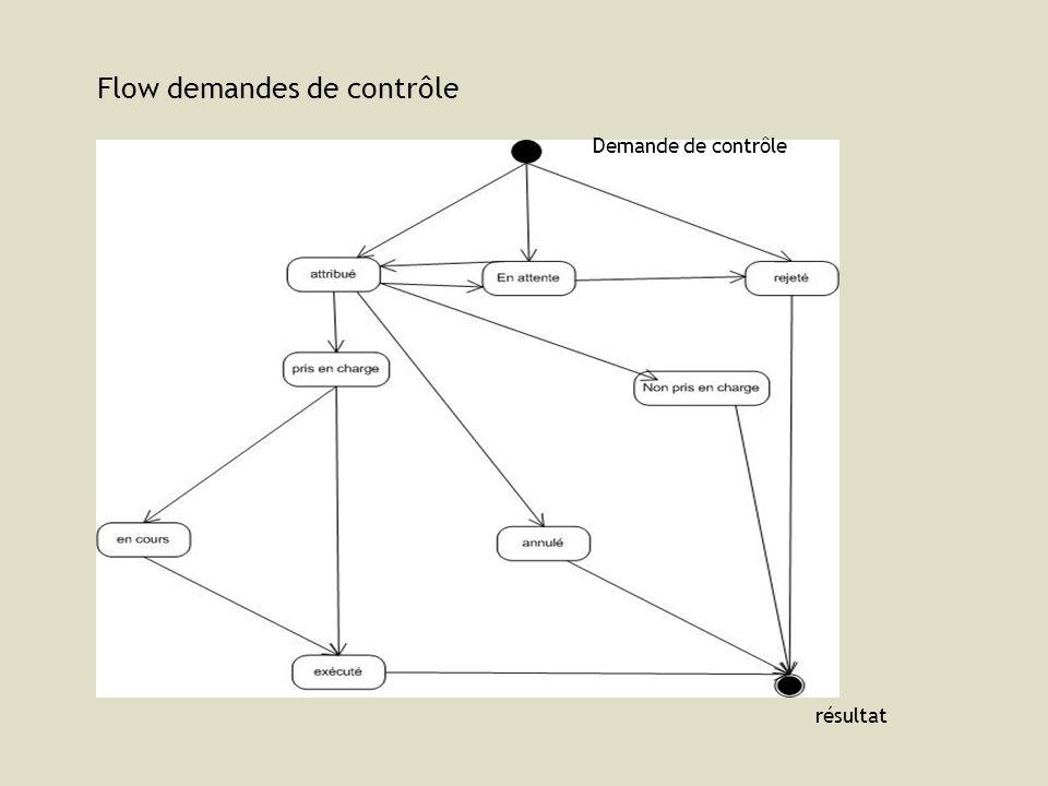 Flow demandes de contrôle Demande de contrôle résultat