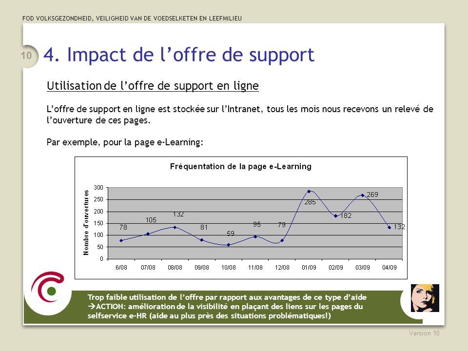 FOD VOLKSGEZONDHEID, VEILIGHEID VAN DE VOEDSELKETEN EN LEEFMILIEU Version 10 10 4. Impact de loffre de support Utilisation de loffre de support en lig