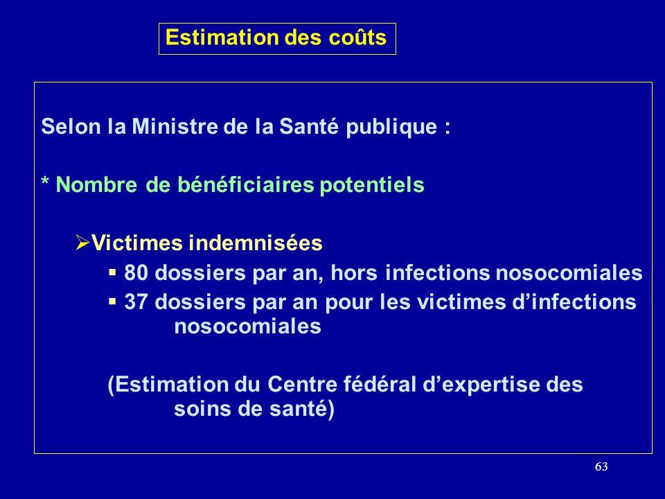63 Estimation des coûts Selon la Ministre de la Santé publique : * Nombre de bénéficiaires potentiels Victimes indemnisées 80 dossiers par an, hors infections nosocomiales 37 dossiers par an pour les victimes dinfections nosocomiales (Estimation du Centre fédéral dexpertise des soins de santé)
