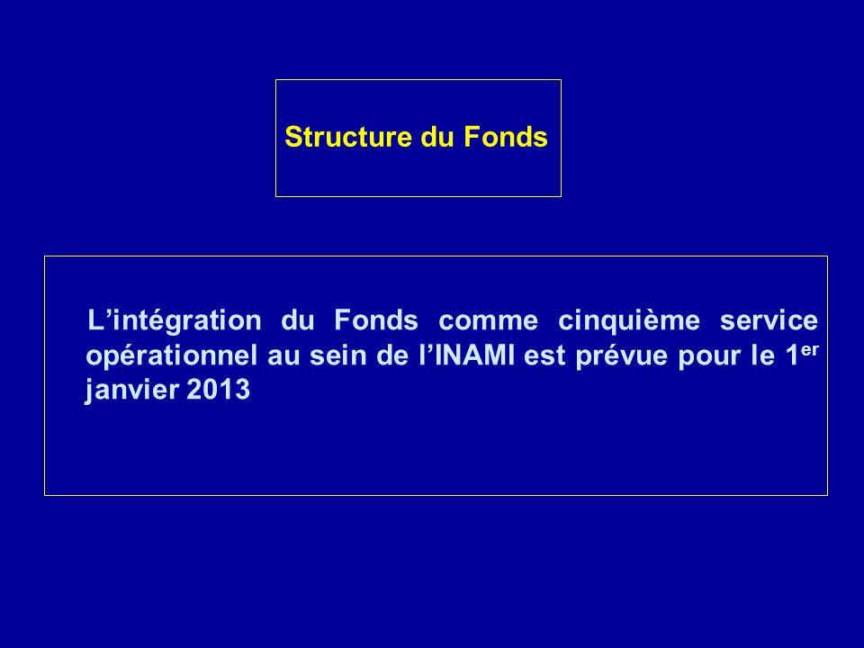 Lintégration du Fonds comme cinquième service opérationnel au sein de lINAMI est prévue pour le 1 er janvier 2013 Structure du Fonds