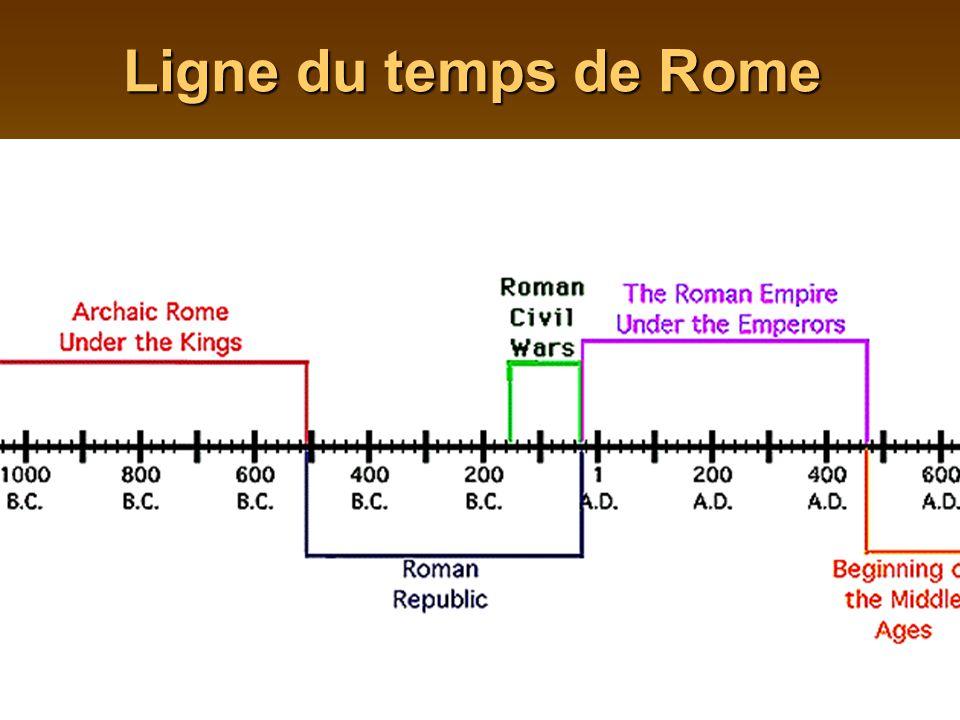 Ligne du temps de Rome